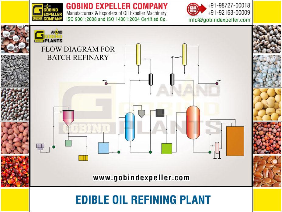 Edible Oil Refining Plant manufacturers exporters suppliers Sellers Distributors Dealers in India Punjab Ludhiana