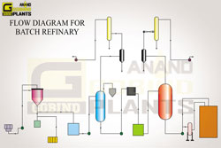 REFINING - oil processing machinery manufacturers in india, punjab ludhiana